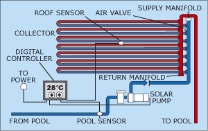 How Solar Pool Heating Works Maintenance Perth